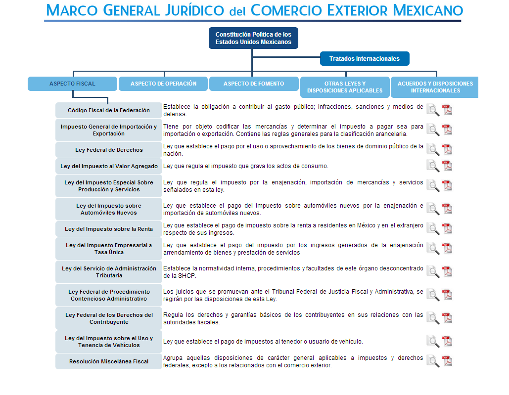 Incoterms for Comercio exteriro